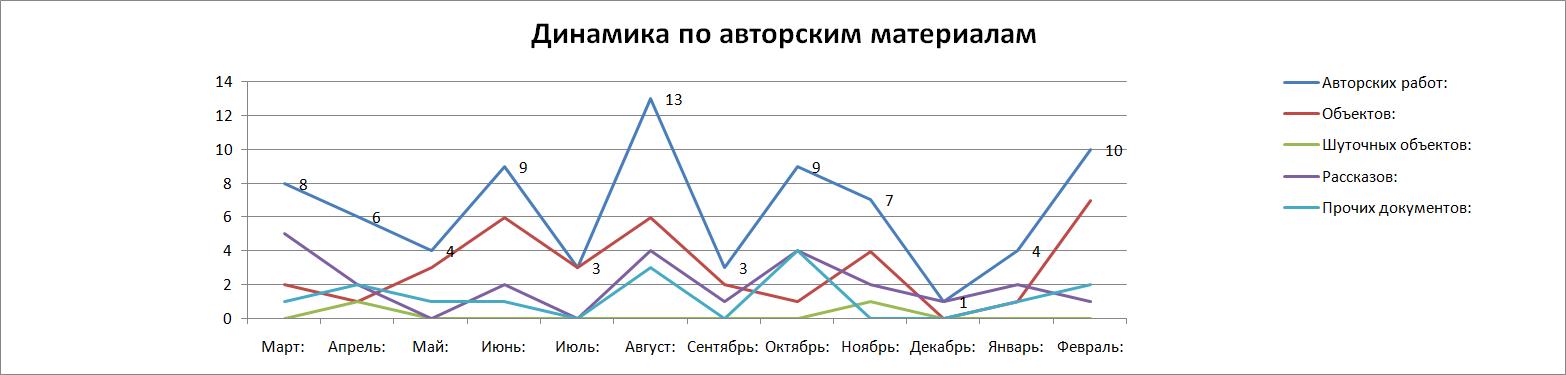 Динамика_по_авторским_материалам_2014.png
