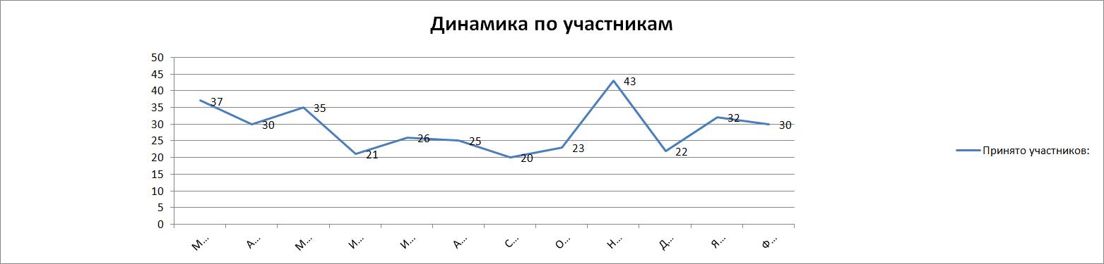 Динамика_по_участникам_2014.png