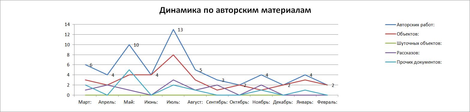 Динамика_по_авторским_материалам_2015.png