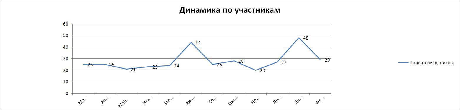 Динамика_по_участникам_2015.png